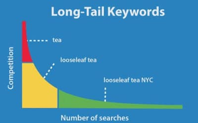 How to use long tail keywords for SEO